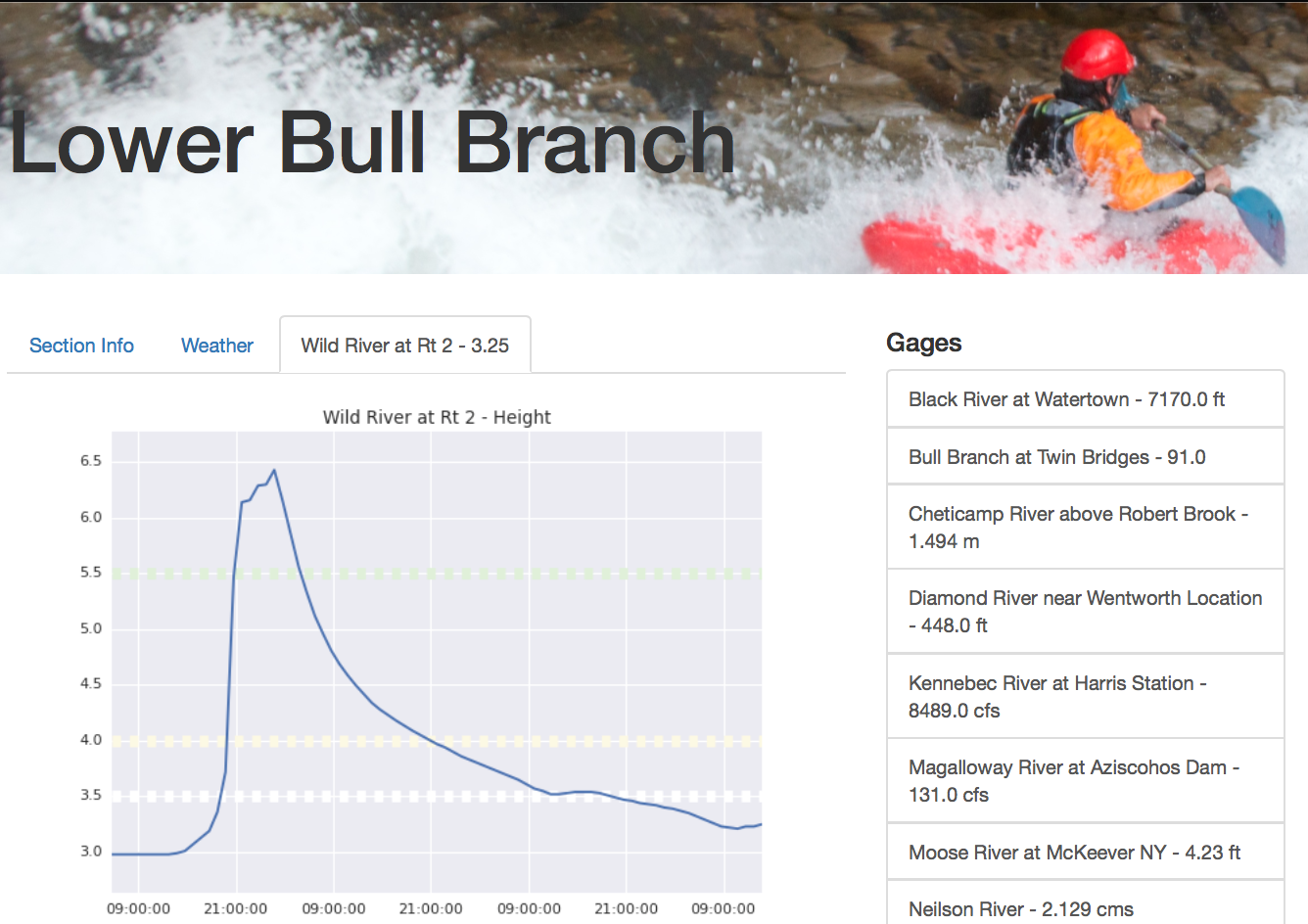 Screenshot of the Bull Branch correlation of the Wild River gage on Riverflo.ws
