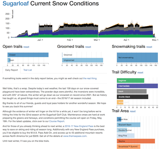 Screenshot of Sugarloaf Snow Conditions page
